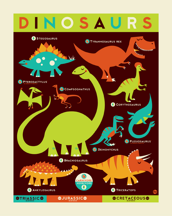 Know Your Dino by Dave Perillo