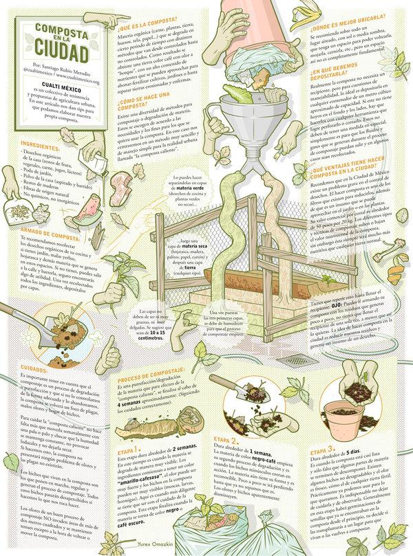 Infografía - Composta en la ciudad by Yurex Omazkin